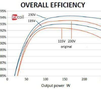 SMPS efficiency curve