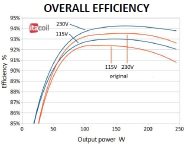 SMPS efficiency curve