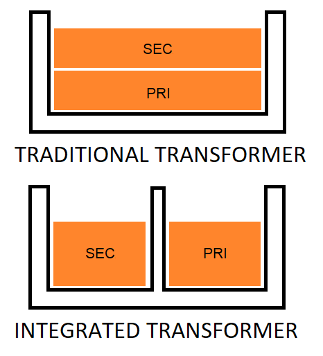 Comparison of the winding layouts in the traditional transformer and in the integrated transformer.